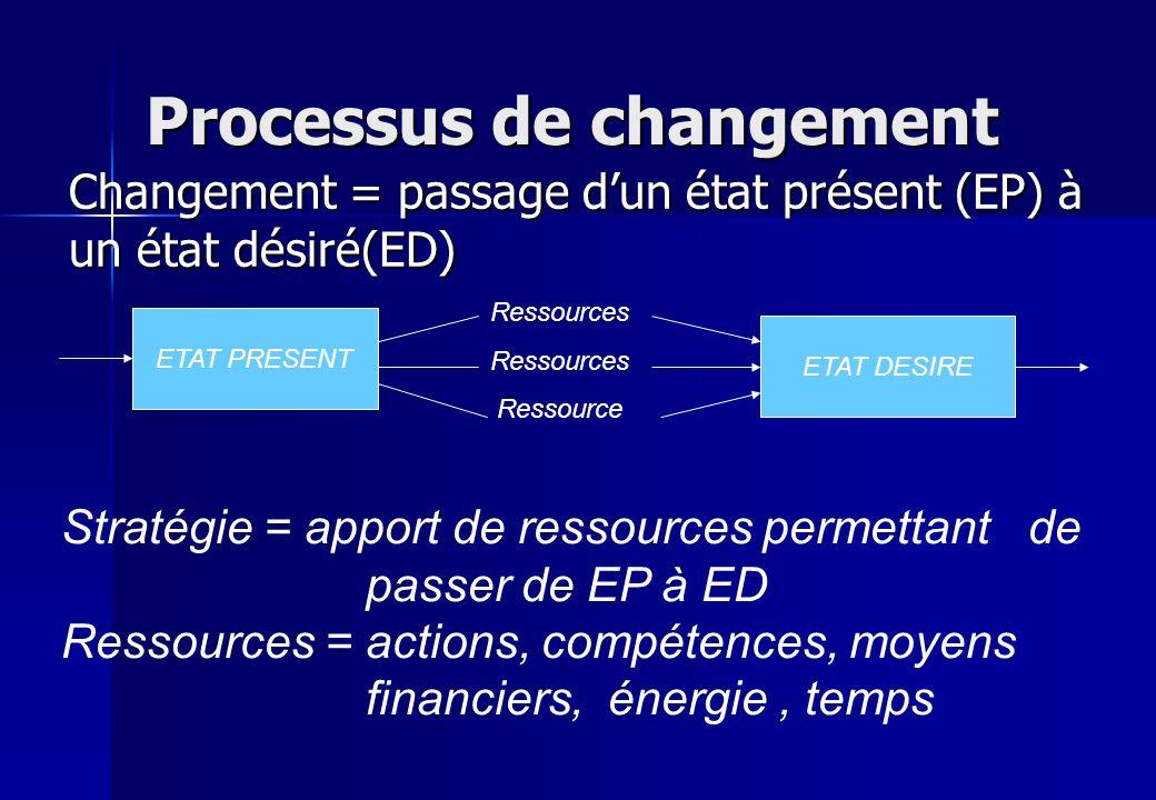 Processus de changement