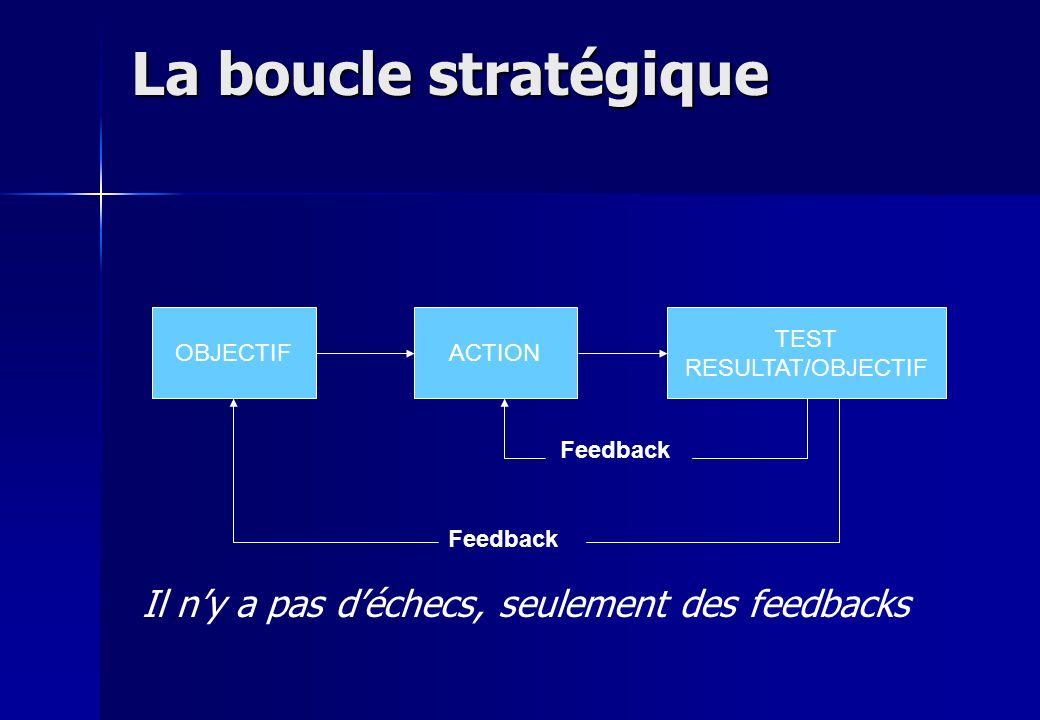 La boucle stratégique Il n'y a pas d'échecs, seulement des feedbacks