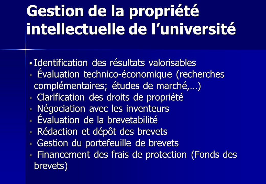 Gestion de la propriété intellectuelle de l'université
