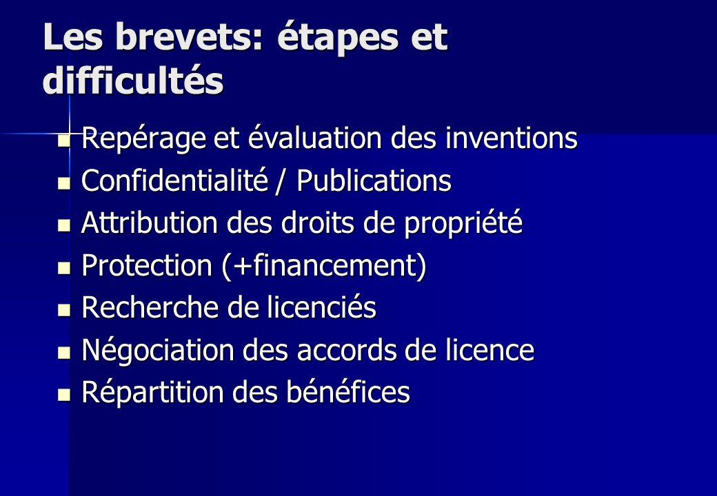 Les brevets: étapes et difficultés