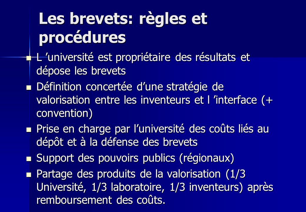 Les brevets: règles et procédures