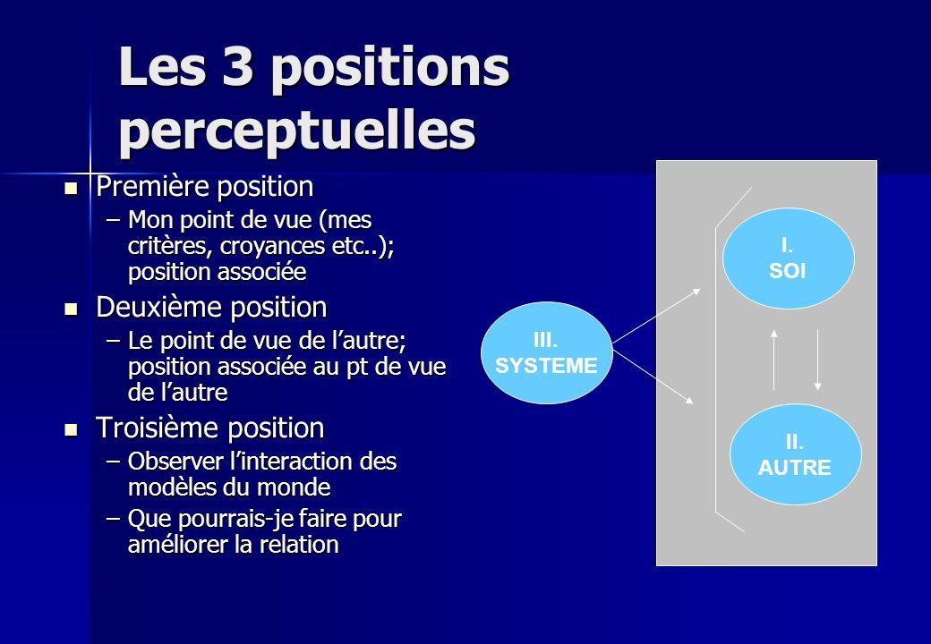Les 3 positions perceptuelles