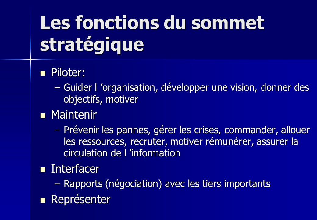 Les fonctions du sommet stratégique