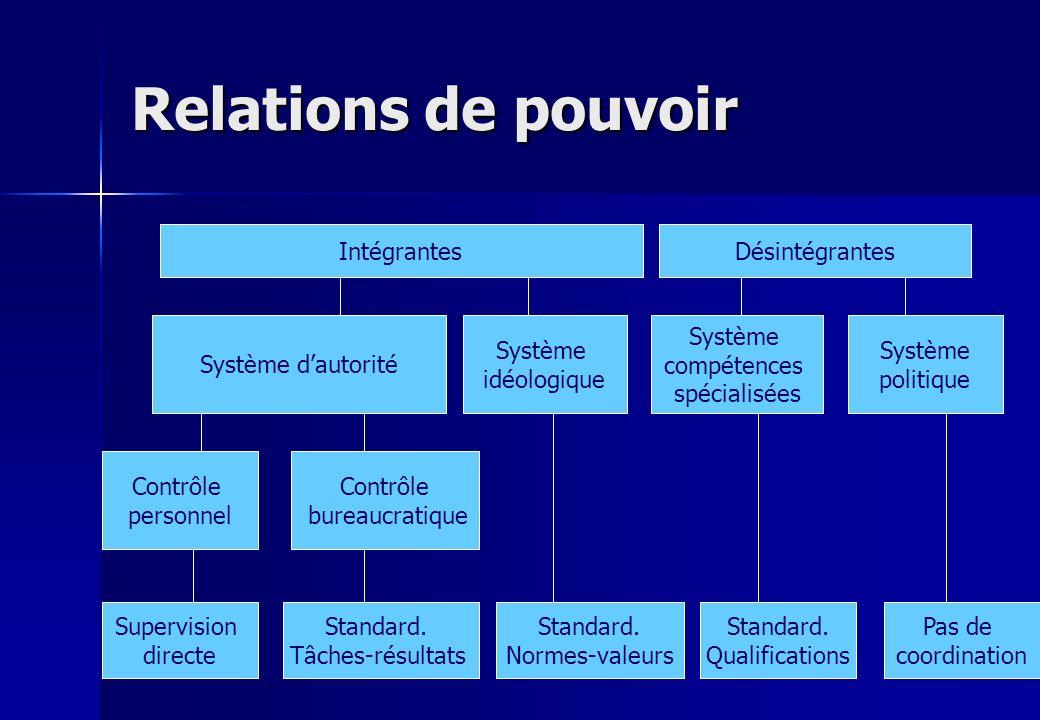 Relations de pouvoir Intégrantes Désintégrantes Système d'autorité