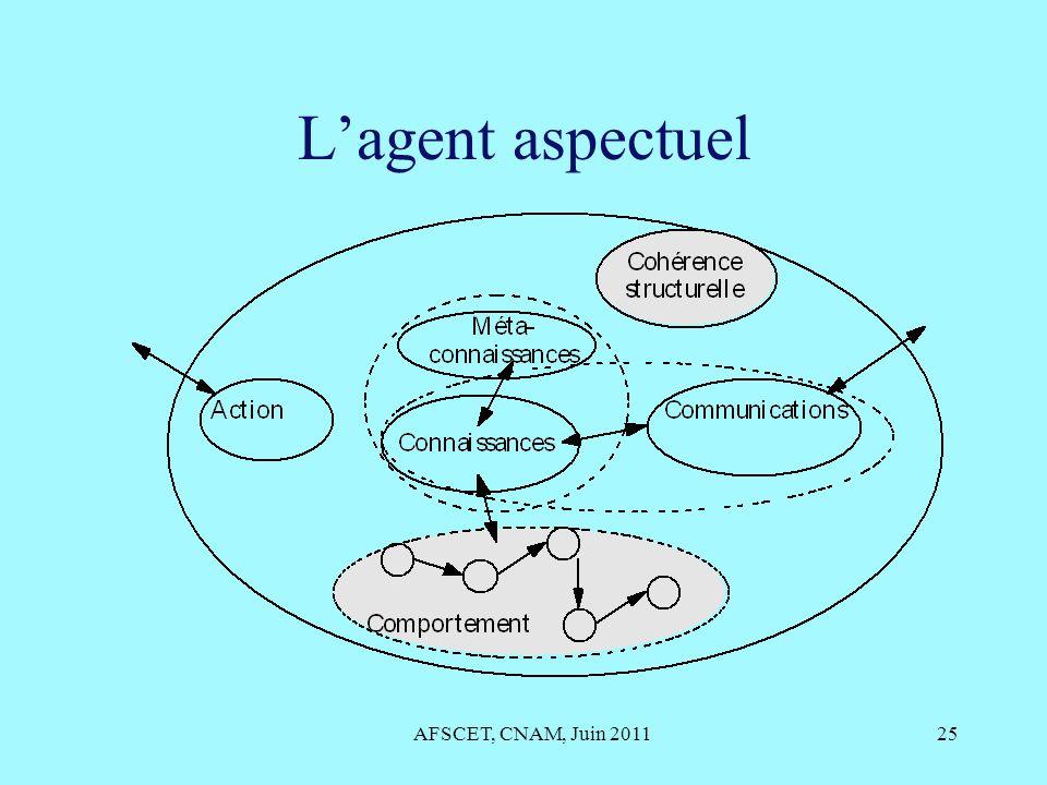 L'agent aspectuel AFSCET, CNAM, Juin 2011