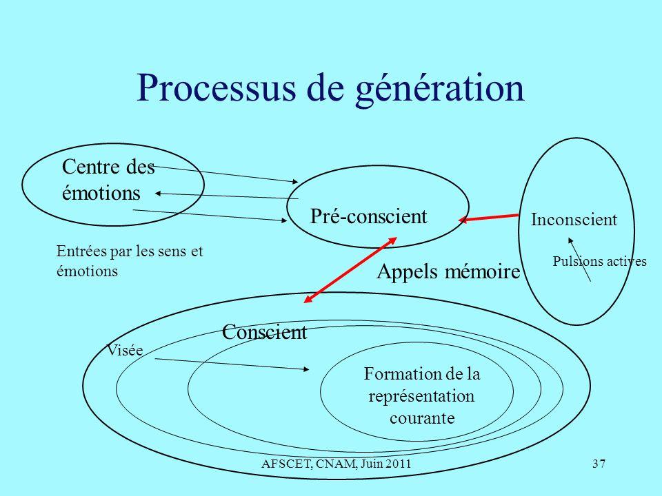 Processus de génération