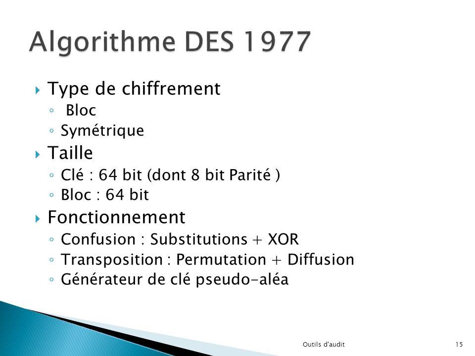 Algorithme DES 1977 Type de chiffrement Taille Fonctionnement Bloc
