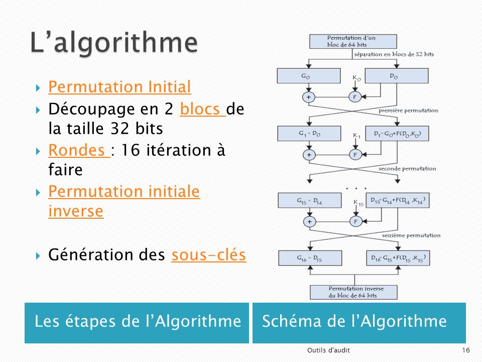 L'algorithme Permutation Initial