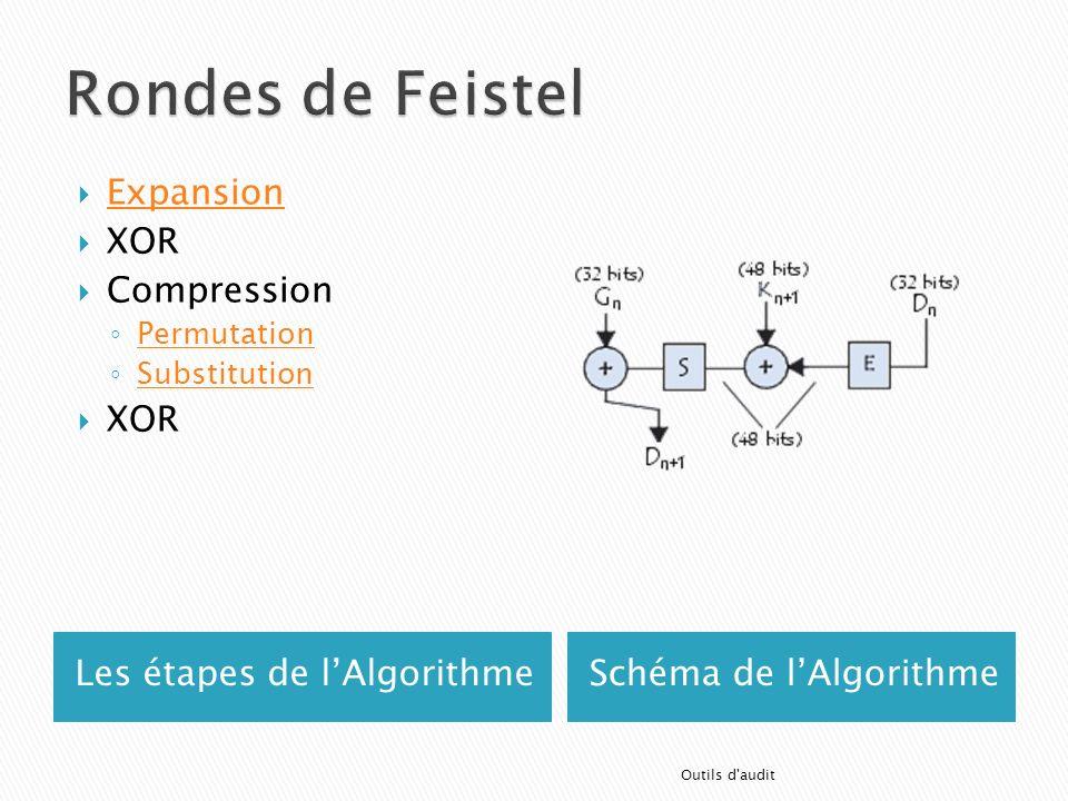 Rondes de Feistel Expansion XOR Compression Les étapes de l'Algorithme
