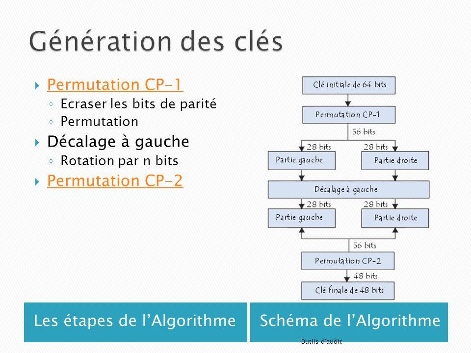 Génération des clés Permutation CP-1 Décalage à gauche