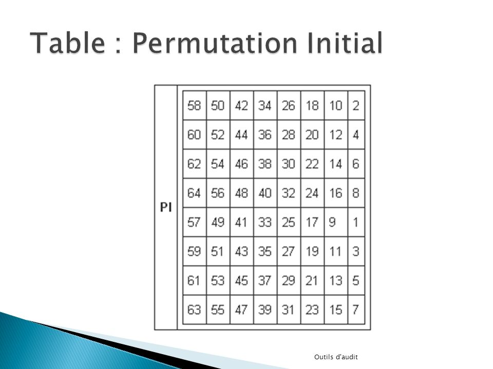 Table : Permutation Initial