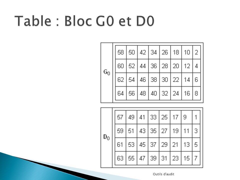 Table : Bloc G0 et D0 Outils d audit