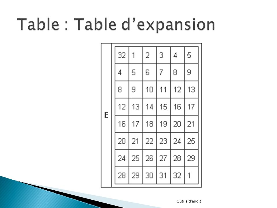 Table : Table d'expansion