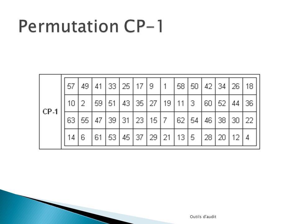 Permutation CP-1 Outils d audit