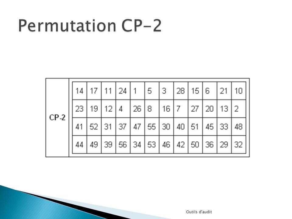 Permutation CP-2 Outils d audit