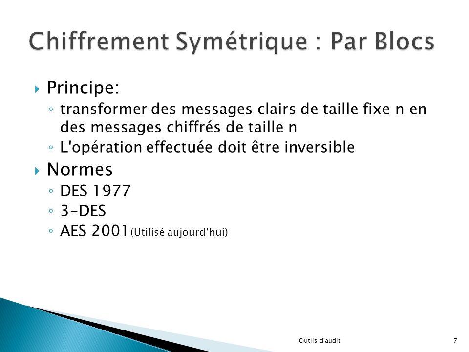 Chiffrement Symétrique : Par Blocs