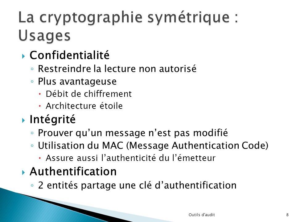 La cryptographie symétrique : Usages