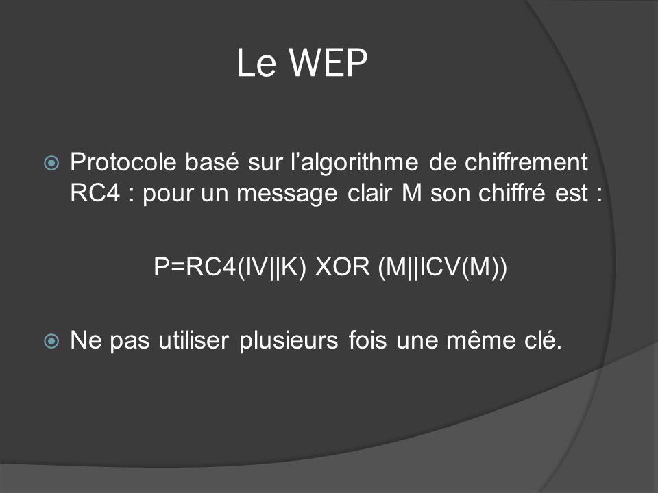 P=RC4(IV||K) XOR (M||ICV(M))