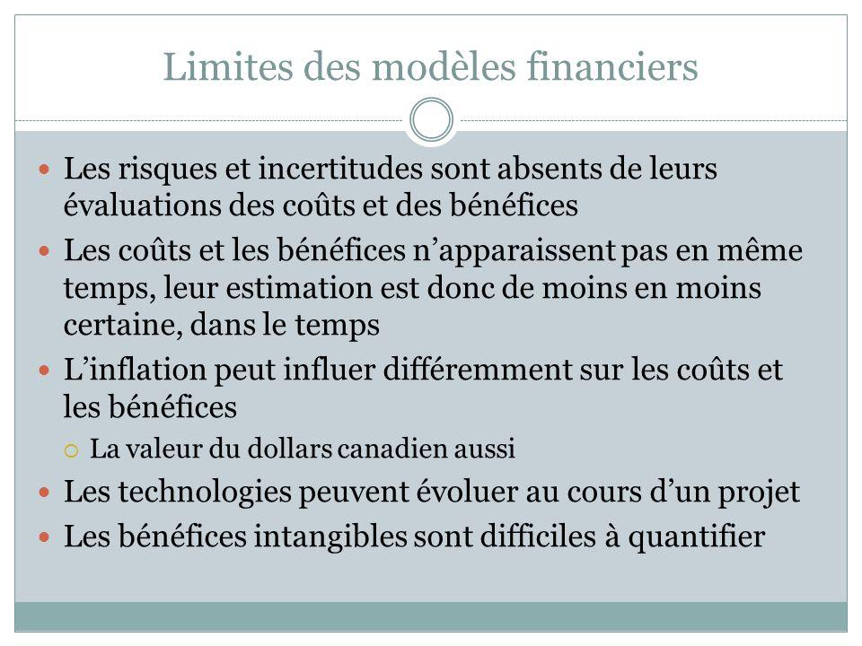 Limites des modèles financiers