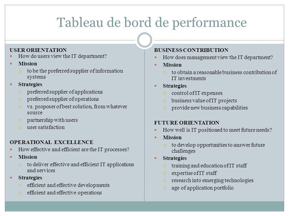 Tableau de bord de performance
