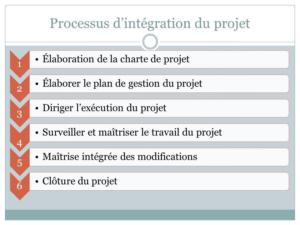 Processus d'intégration du projet
