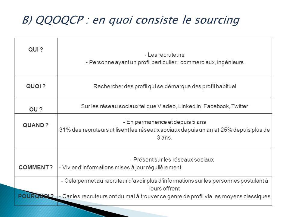 B) QQOQCP : en quoi consiste le sourcing