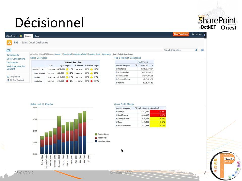 Décisionnel Le Décisionnel dans SharePoint 2010 : Prenez des décisions métiers avisées.