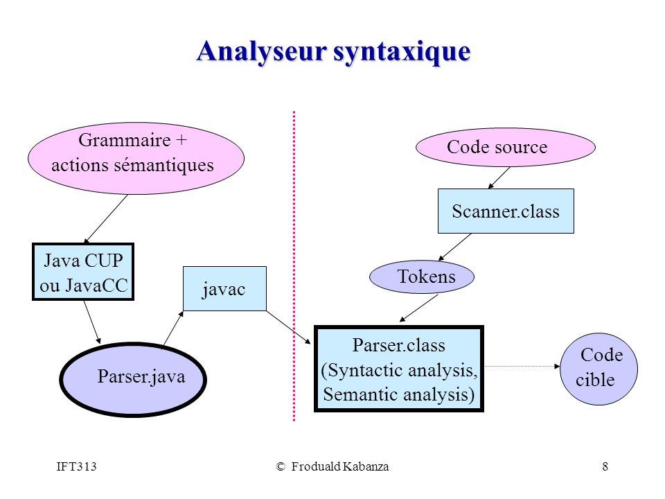 Analyseur syntaxique Grammaire + Code source actions sémantiques