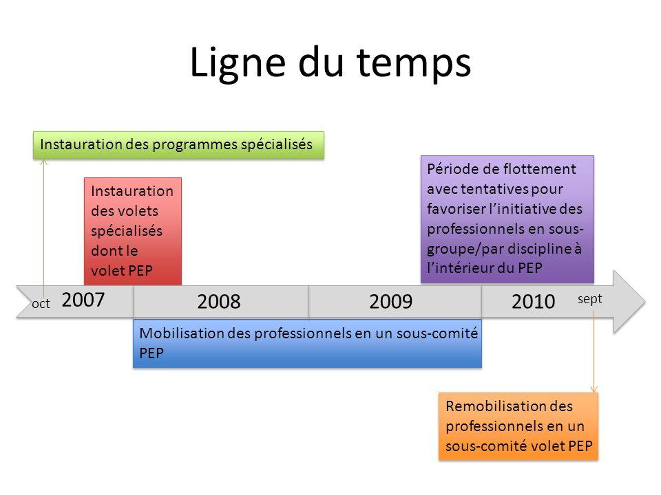 Ligne du temps Instauration des programmes spécialisés.