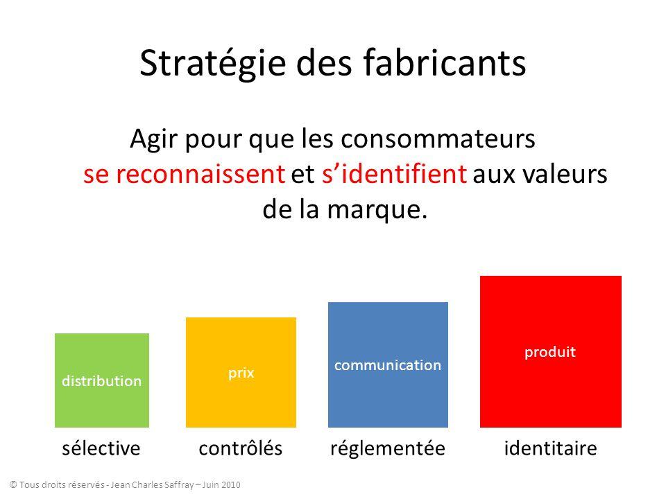 Stratégie des fabricants