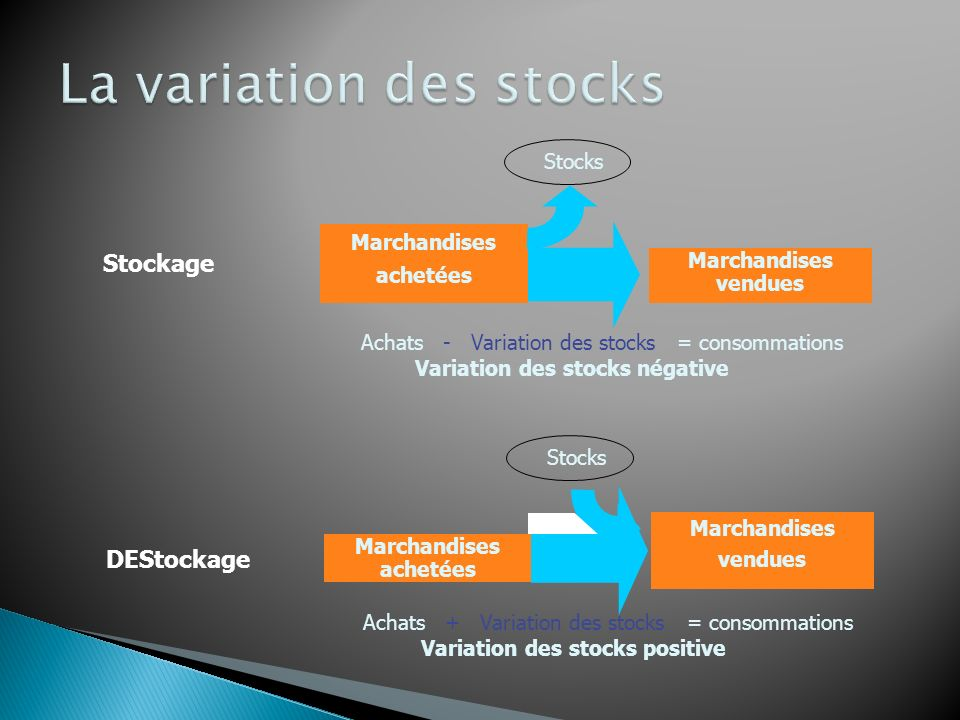 La variation des stocks