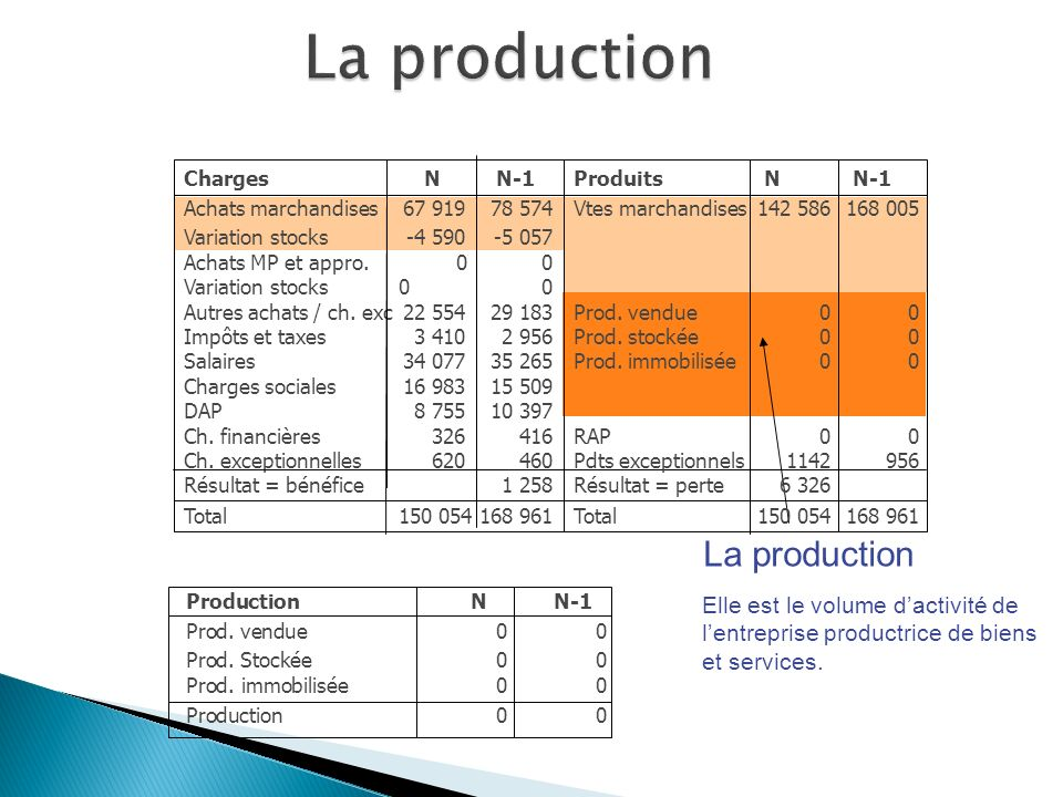 La production La production