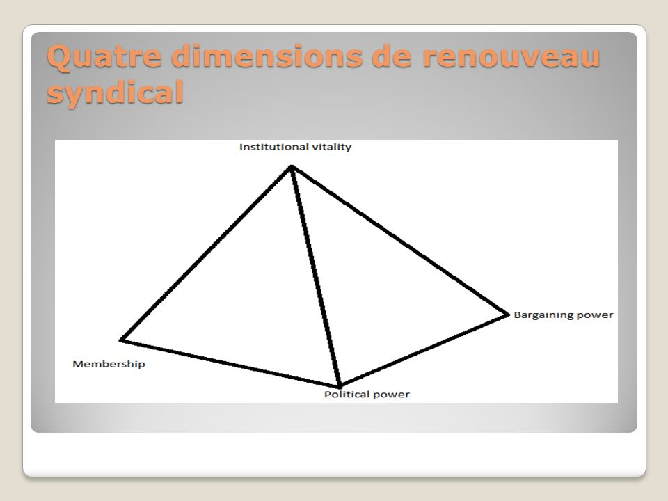 Quatre dimensions de renouveau syndical