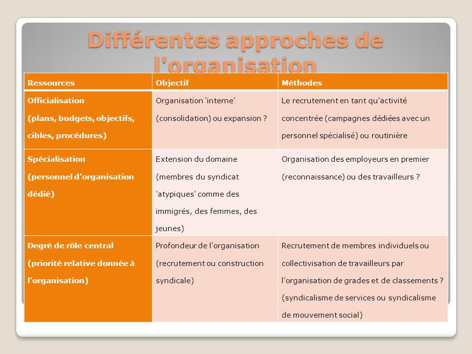 Différentes approches de l organisation
