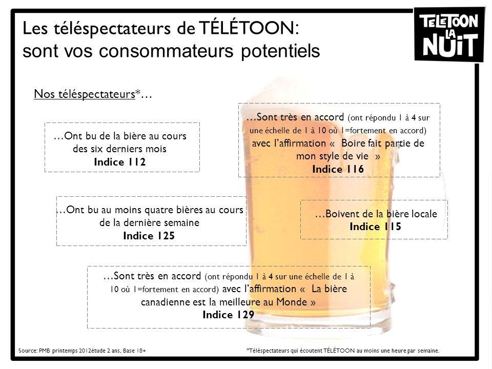 Les téléspectateurs de TÉLÉTOON: sont vos consommateurs potentiels
