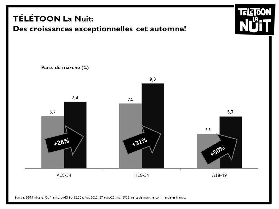 TÉLÉTOON La Nuit: Des croissances exceptionnelles cet automne!