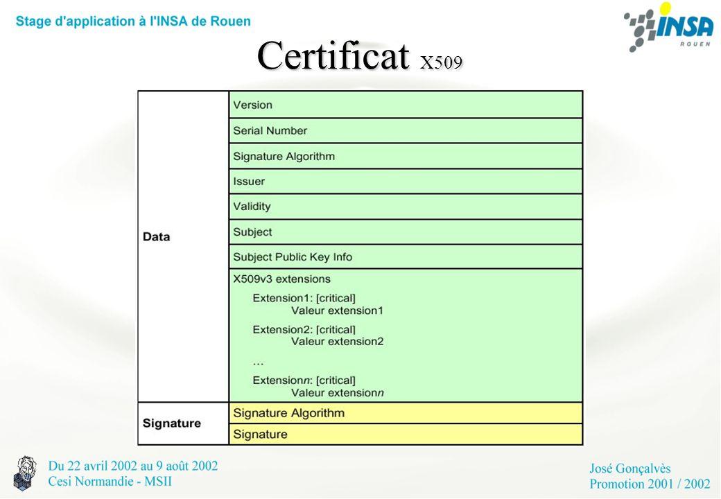 Certificat X509