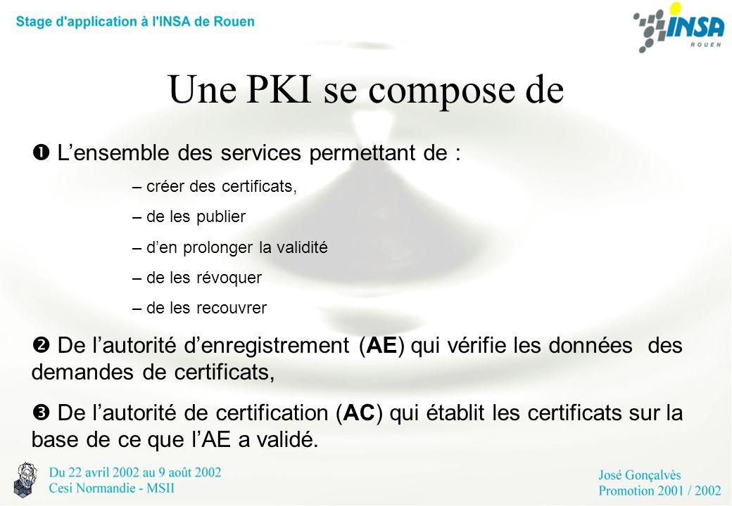 Une PKI se compose de  L'ensemble des services permettant de :