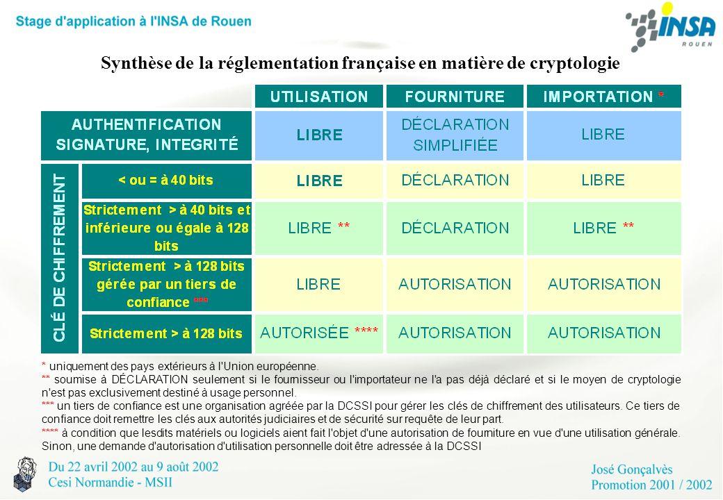 Synthèse de la réglementation française en matière de cryptologie