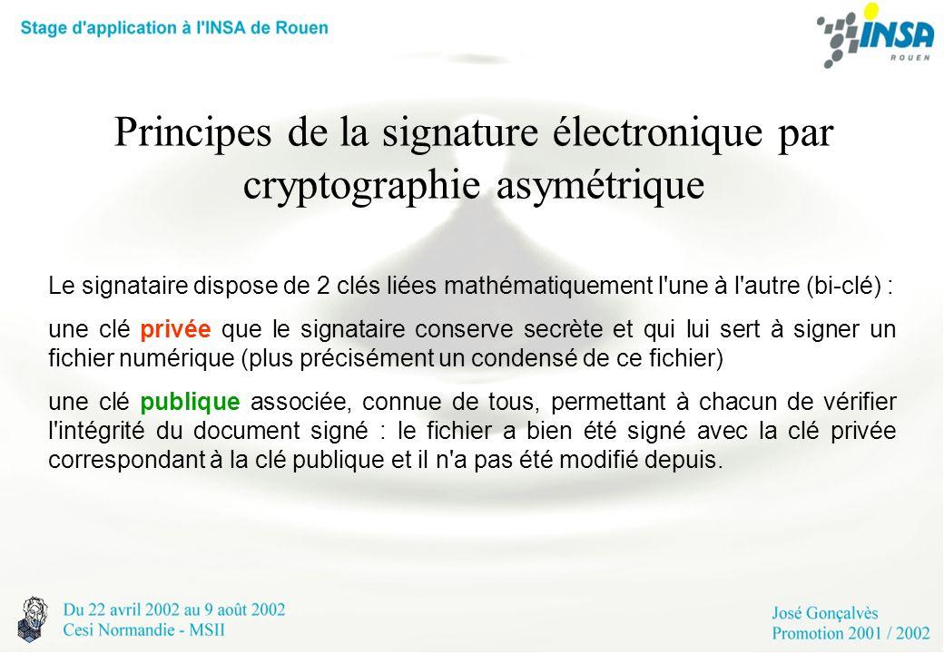 Principes de la signature électronique par cryptographie asymétrique