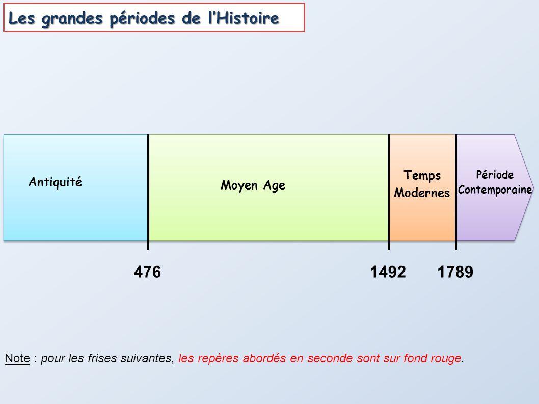 Les grandes périodes de l'Histoire