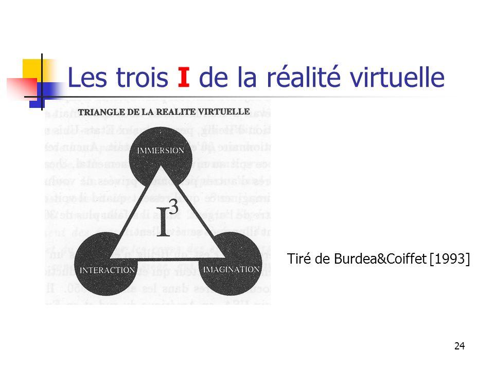Les trois I de la réalité virtuelle