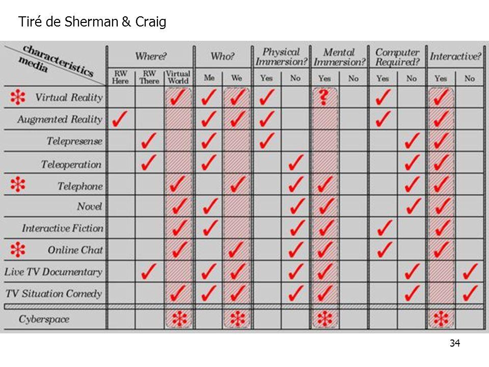 Tiré de Sherman & Craig