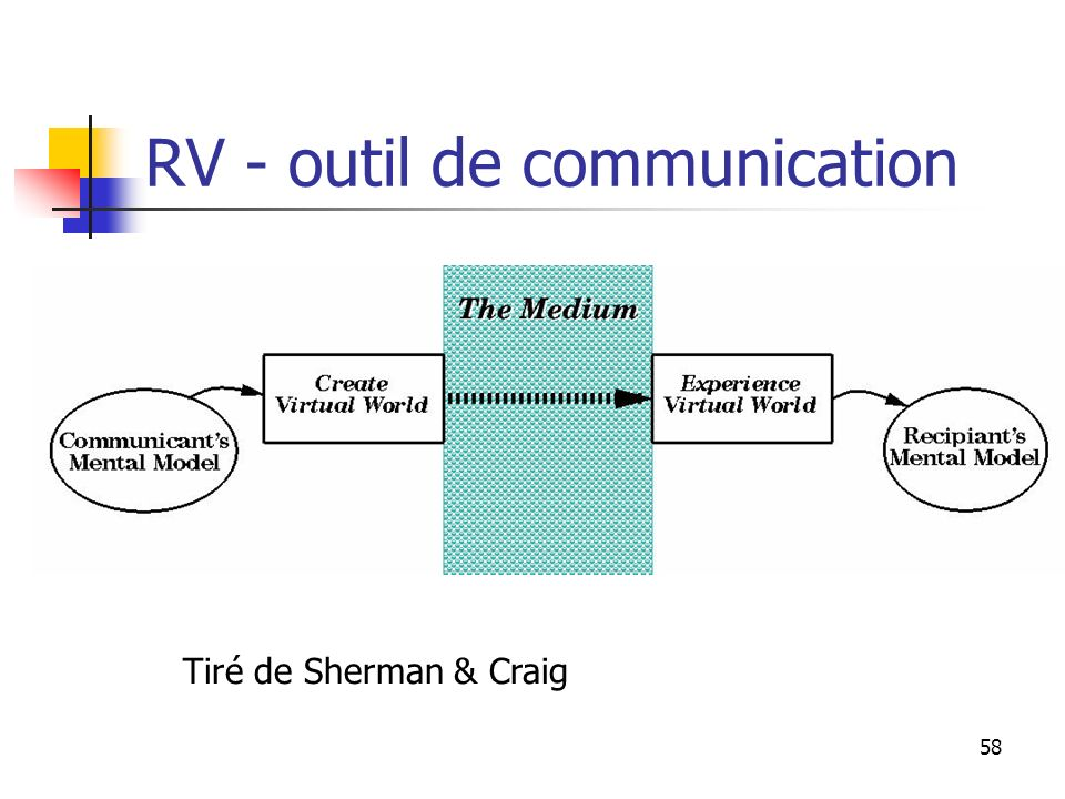 RV - outil de communication