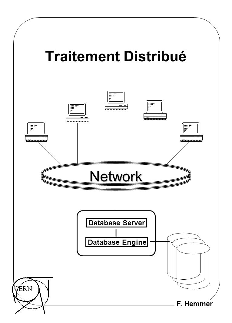 Traitement Distribué Network Database Server Database Engine