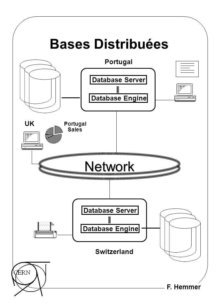 Bases Distribuées Network Portugal Database Server Database Engine UK