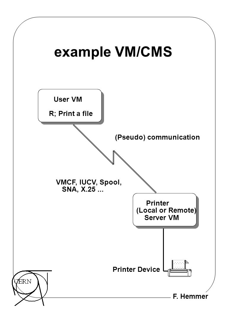 example VM/CMS User VM R; Print a file (Pseudo) communication