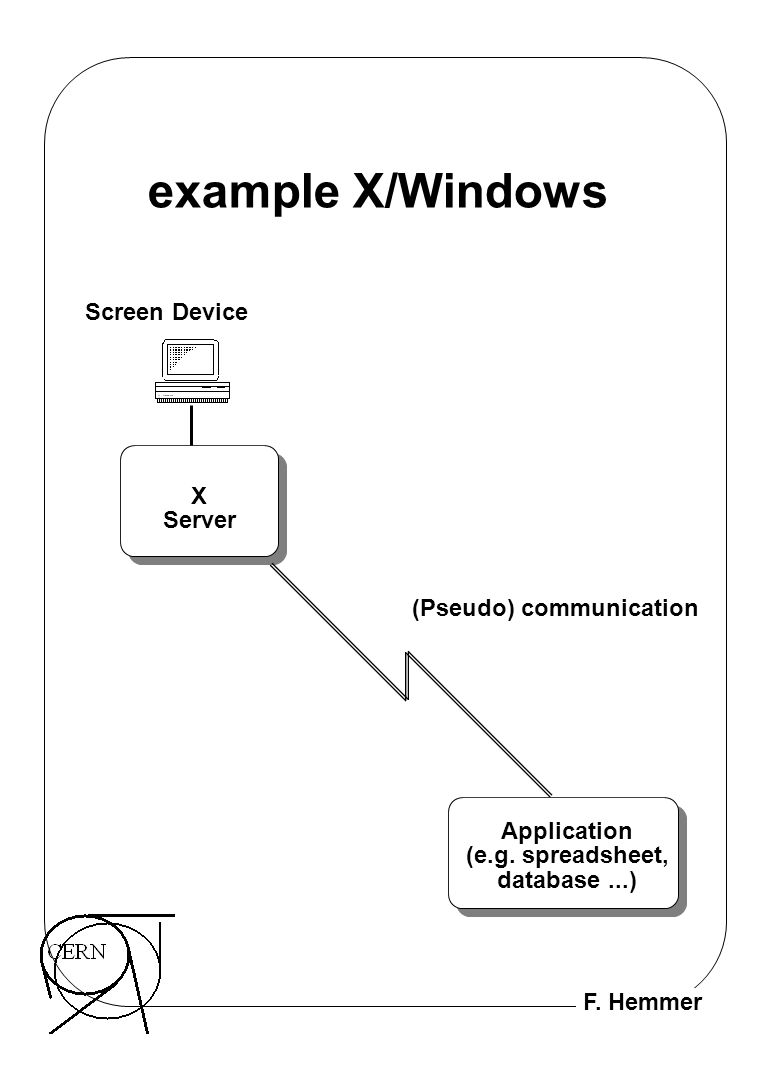 example X/Windows Screen Device X Server (Pseudo) communication