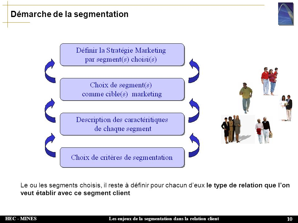 Démarche de la segmentation