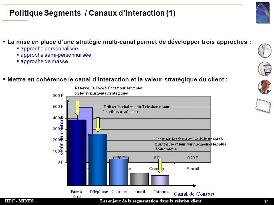 Politique Segments / Canaux d'interaction (1)